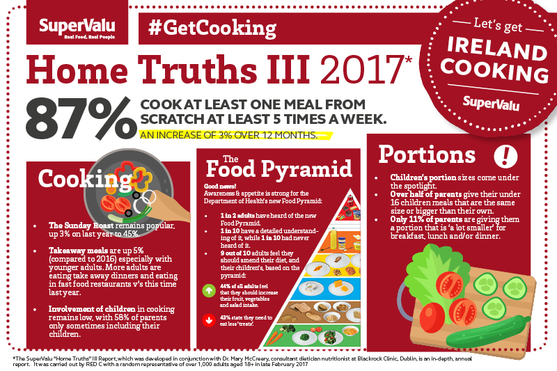 SuperValu's Home Truths Report III